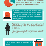 Canada's Third World Nation Infographic